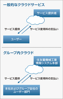 住友重機械サーバ仮想化事例 図1