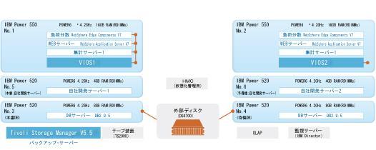 共同通信社 構成図