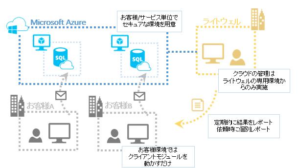 LAM-Cloudサービスイメージ