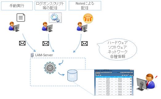LAM-INVによる情報の流れ