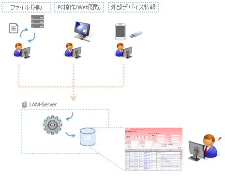 LAM-SEC運用イメージ